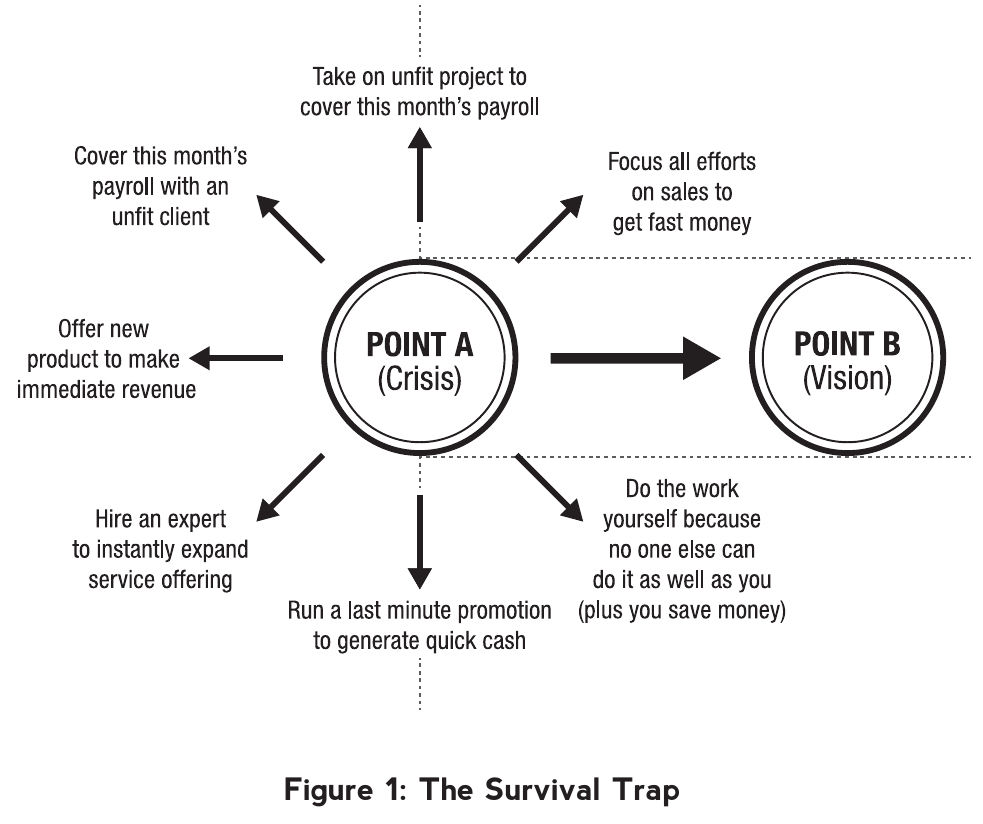 depection of the survival trap most businesses caught in